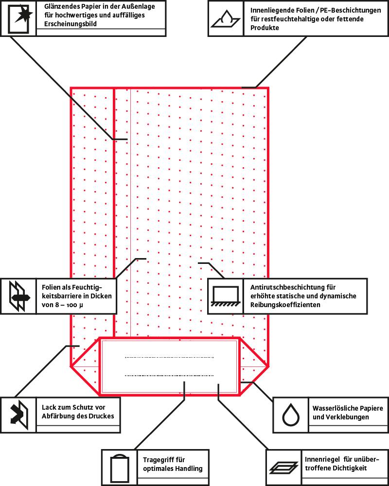 Grafik zeigt verfügbare Produktoptionen für TENAX-Kreuzbodensäcke
