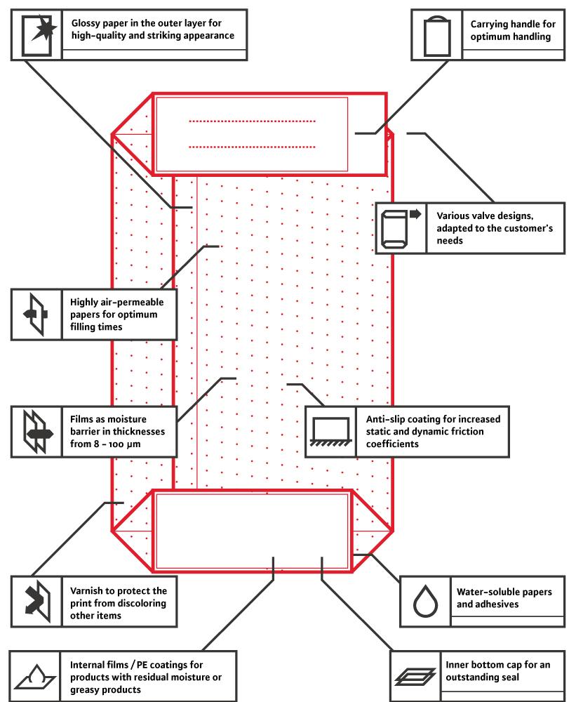 Grafik zeigt verfügbare Produktoptionen für TENAX-Ventilsäcke